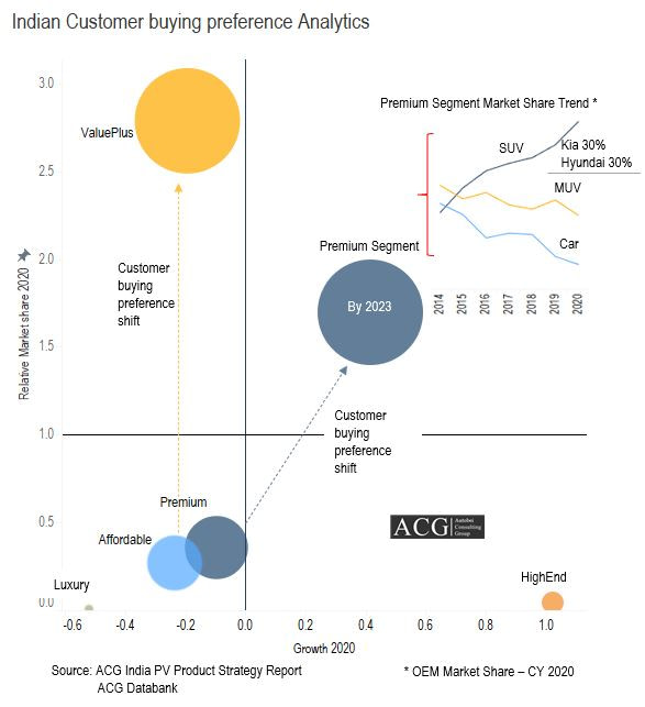 Indian Customer Buying preference and Segment Analysis Forecast