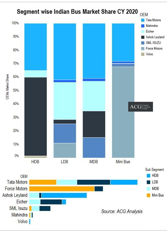 Indian Bus Market Share Analysis 2020