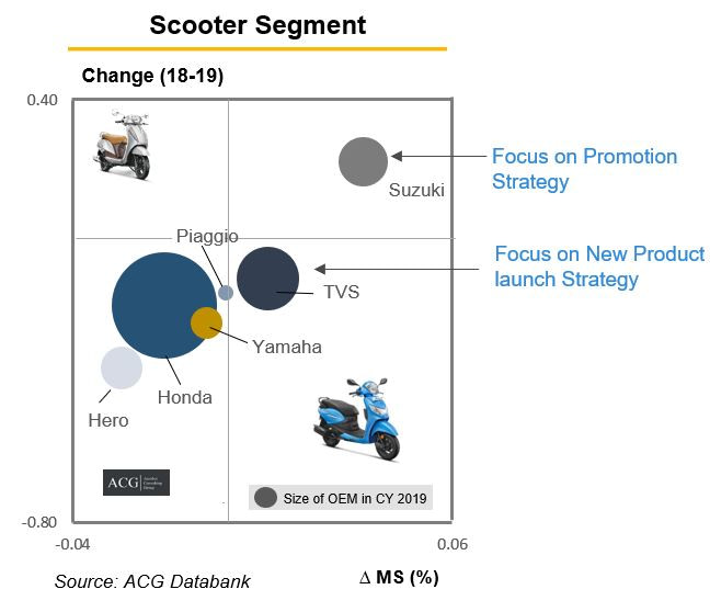 Indian Scooter Market Analysis 2020