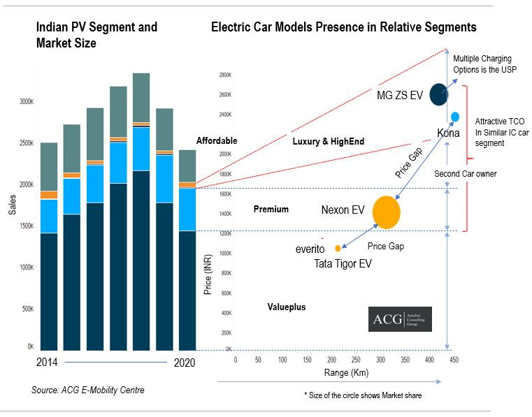 Electric Vehicle Product Strategy and Segment wise Electric Car product position