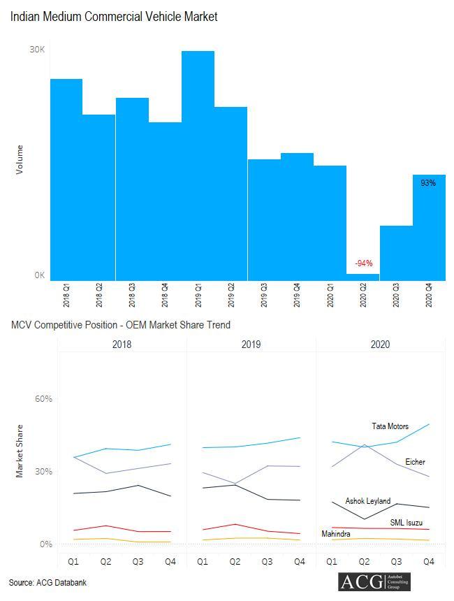 Indian Medium Commercial Vehicle Market