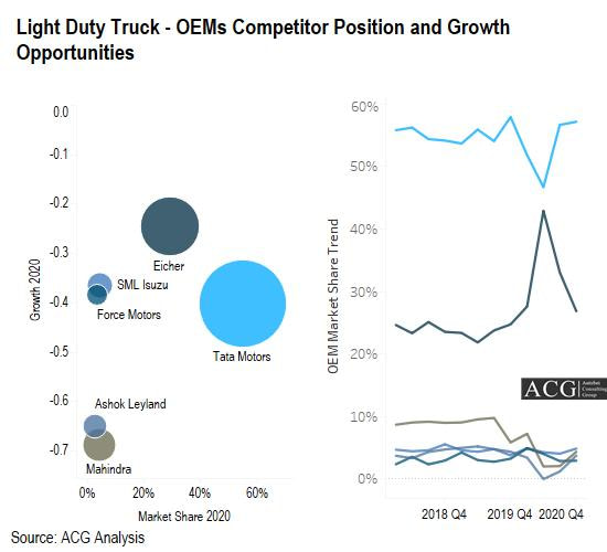 Light Duty Truck - OEMs Competitor Position and Growth Opportunities