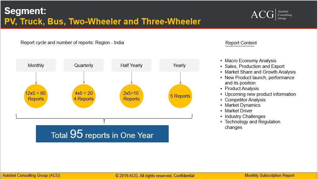 Indian Automotive Annual Subscription Research report