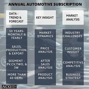 Annual Automotive Market Analysis Subscription