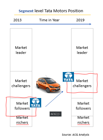 Tata Motors Business Strategy