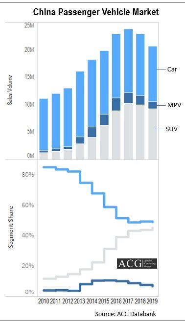China Passenger Car Market Trend Analysis and Segment Share