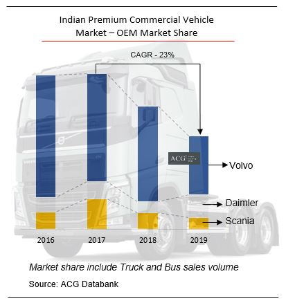 Indian Premium Truck and Bus market Trend and Market share - Volvo Daimler and Scania