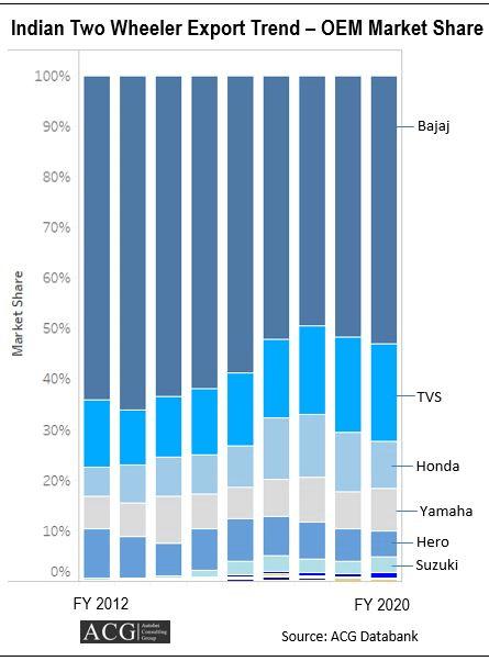 Indian Two Wheeler Export Analysis OEM Market Share