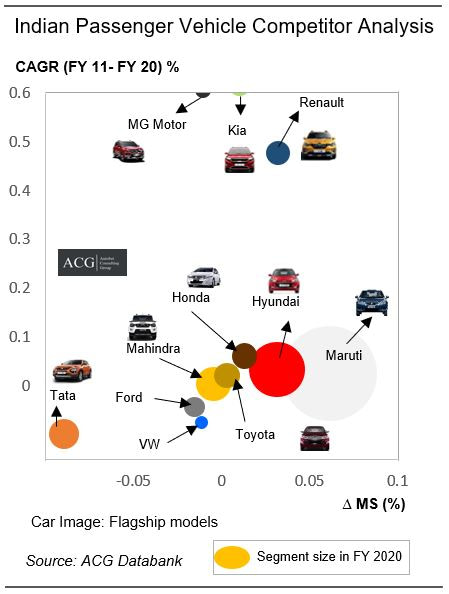 Competitor analysis of Indian Passenger Vehicle Market