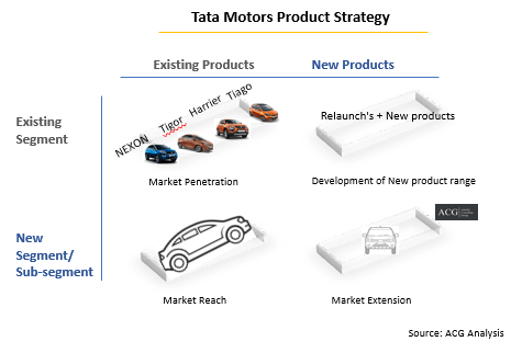 Tata Motors Product Strategy