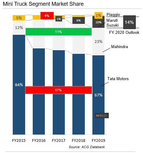 Indian Mini Truck Segment Analysis