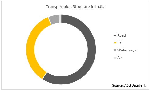 Transportation Structure in India