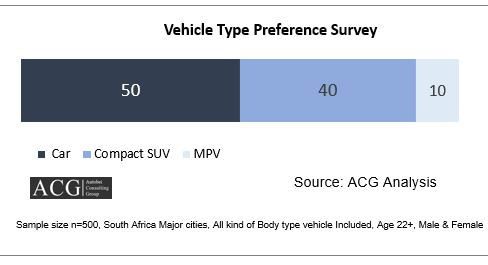South Africa vehicle Type car buying preference Survey