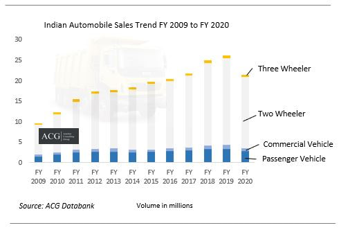 Indian Two Wheeler, Commercial vehicle, Three Wheeler and Passenger Vehicle Market Trend