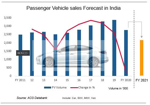 Indian Passenger Vehicle Market Trend and Forecast