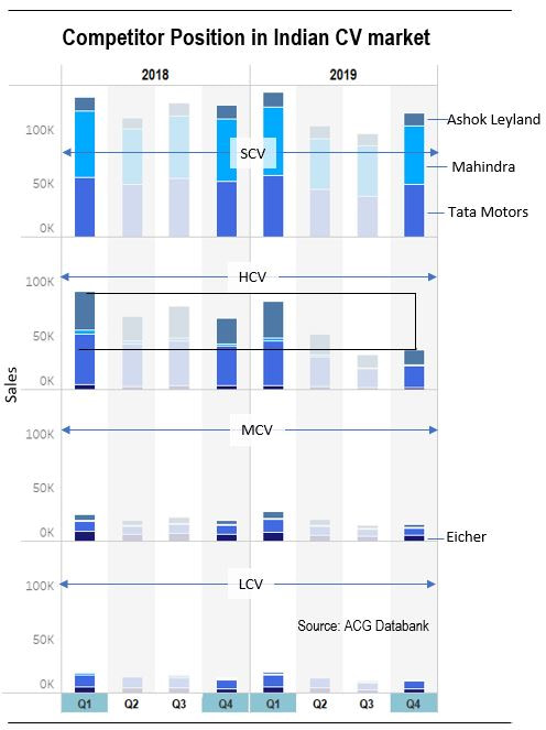 Indian Commercial vehicle Market Quarter wise Analysis - Competitor Position