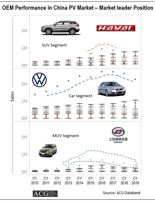 Brand wise Performance in China Passenger Vehicle Market