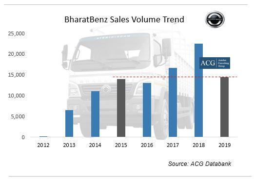 Bharatbenz Truck Sales 2019