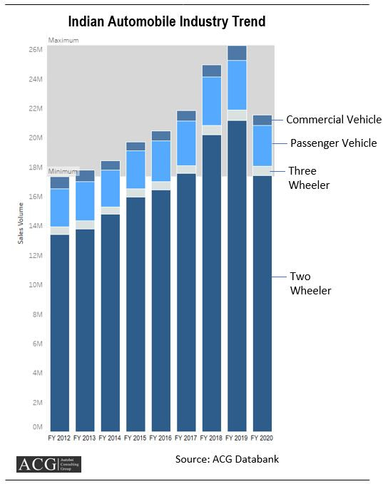 Indian Automobile Market Trend Analysis FY 2020