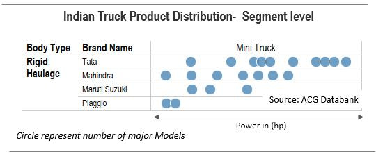 Indian Truck Product Distribution - Mini Truck Segment Analysis