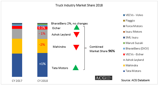 Indian Truck Industry Market Share 2018