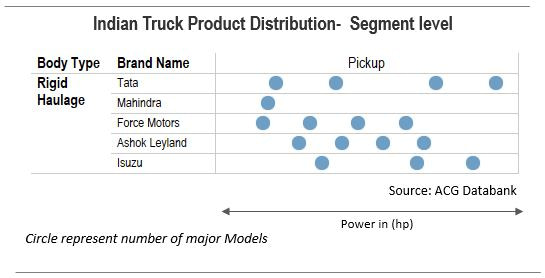 Indian Truck Product Distribution - Pickup Truck Segment