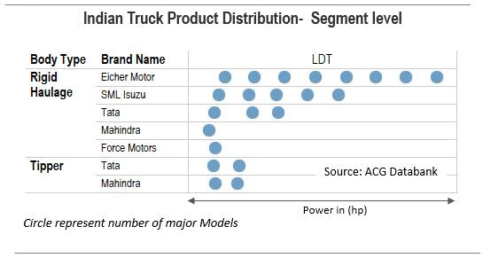 Indian Truck Product Distribution - Light Duty Segment
