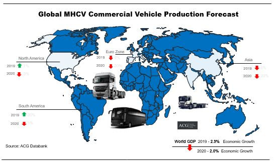 Global Medium and Heavy commercial vehicle Production Forecast data