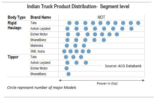 Indian Truck Product Distribution - Medium Duty Segment