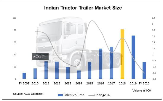 Indian Tractor Trailer Market Analysis