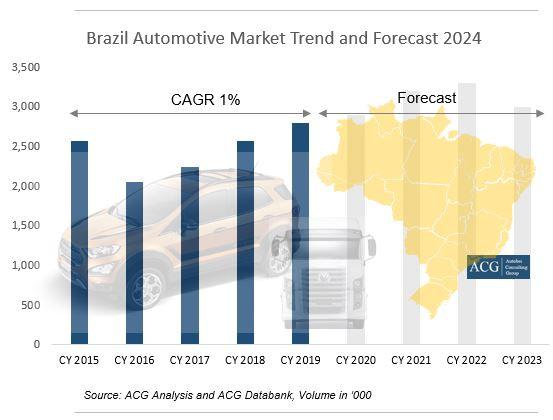 Brazil Automotive Market Report 2020 and Forecast
