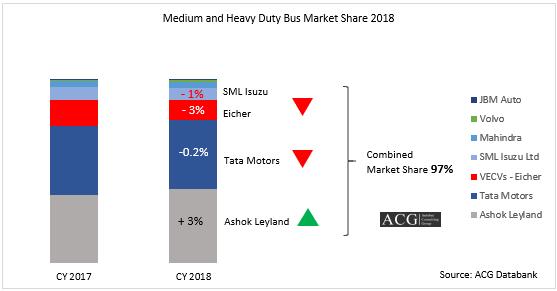 Indian Medium and Heavy Duty Bus market Analysis 2018