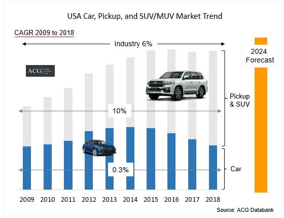 USA car suv muv and pickup market trend and Forecast