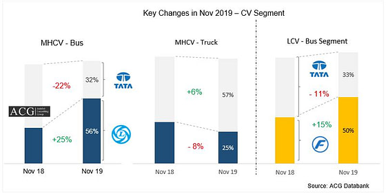 Indian Commercial vehicle Market Analysis Nov 2019