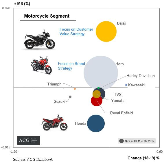 Indian Motorcycle Market Analysis 2020 and OEM Strategy