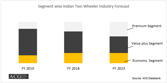 Segment wise Indian Two Wheeler Industry Forecast