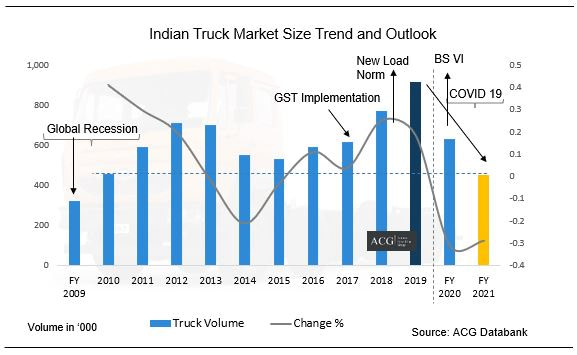 Indian Truck Market Size and Outlook