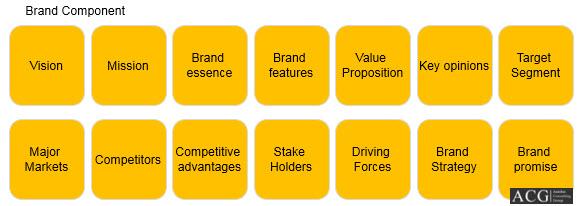 Brand Component Analysis