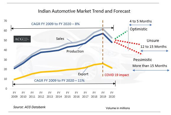 Indian Automotive Market Report FY 2020 and Forecast
