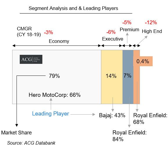 Segment Analysis and & Leading Players
