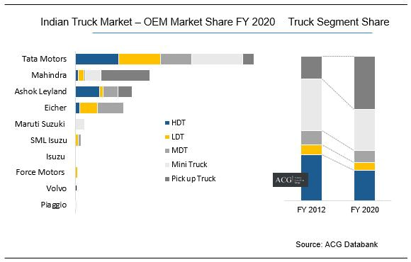 Indian Truck OEM Market Share FY 2020