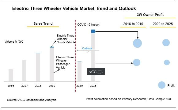 Indian Electric Three Wheeler market Trend and Forecast
