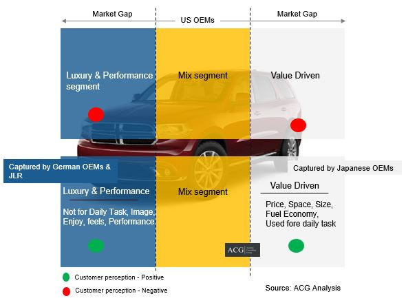 US Car market Gap analysis - Japan, German, and US OEMs