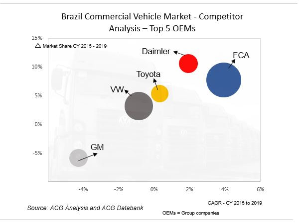 Brazil Commercial Vehicle Competitor Analysis
