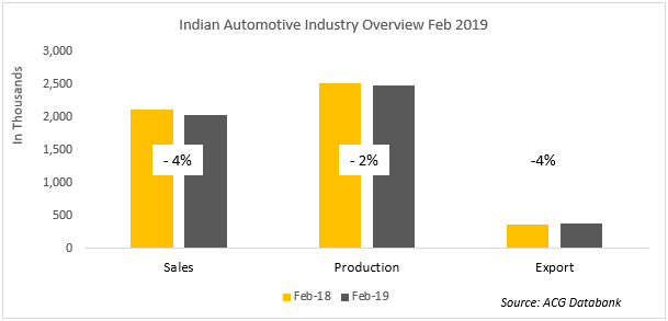 Indian Automotive Feb 2019 Analysis report