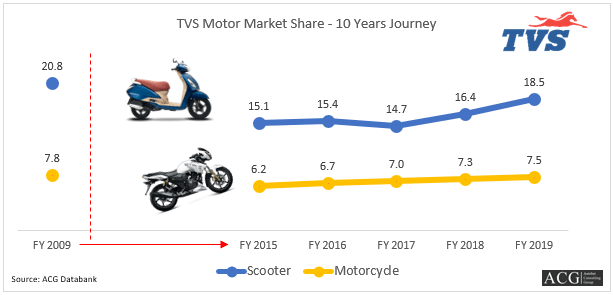 TVS Motor Market share Analysis