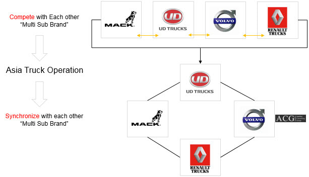 Volvo Renault Mack and UD Truck Brand Analysis