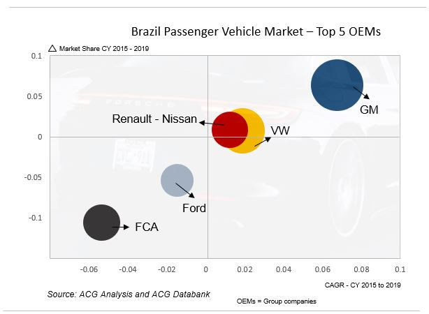Brazil Passenger Vehicle Competitor Analysis