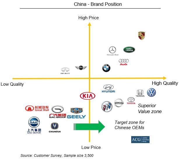 China Brand Position