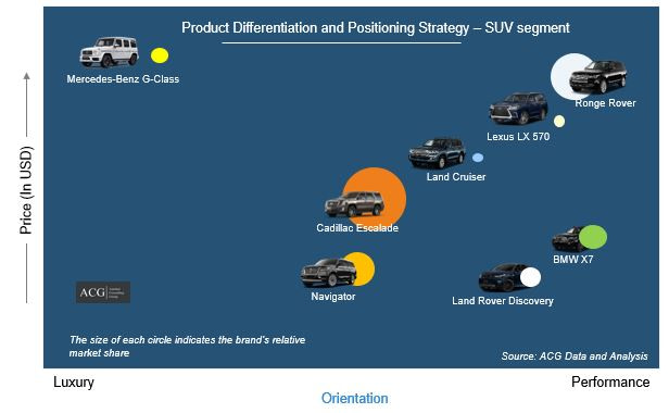 US Car Market Product position